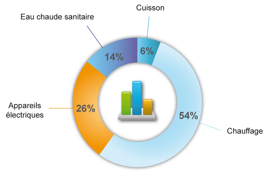 Expliquer les diff rences par rapport aux consommations de for Consommation moyenne menage electricite
