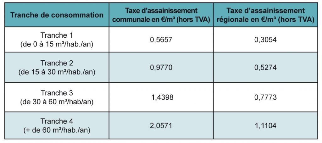 Eau_Taxes_assainissement_3