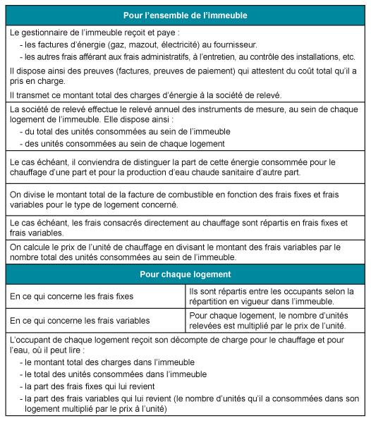 Fact_Procedure_elaboration_decompte_charges_3