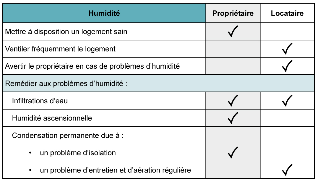 Logement_Responsabilites_locatives_Humidite