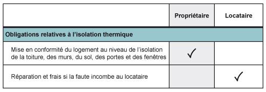 Logement_Responsabilites_locatives_Isolation_Thermique_3