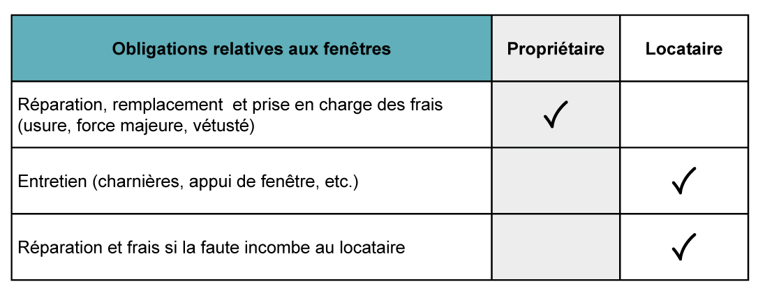 Logement_Responsabilites_locatives_Luminosite_2