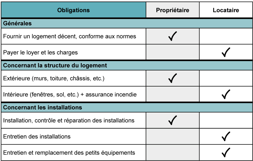 Logement_Responsabilites_locatives_Tableau_synthetique