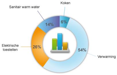 Conso_energetique_annuelle_menage_NL