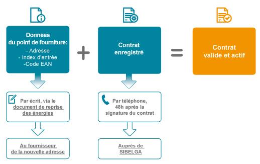 Cont_Contrat_valide_actif_4