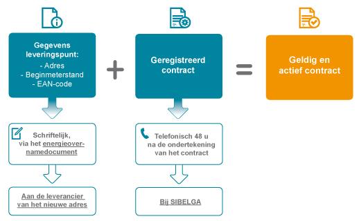 Cont_Contrat_valide_actif_NL