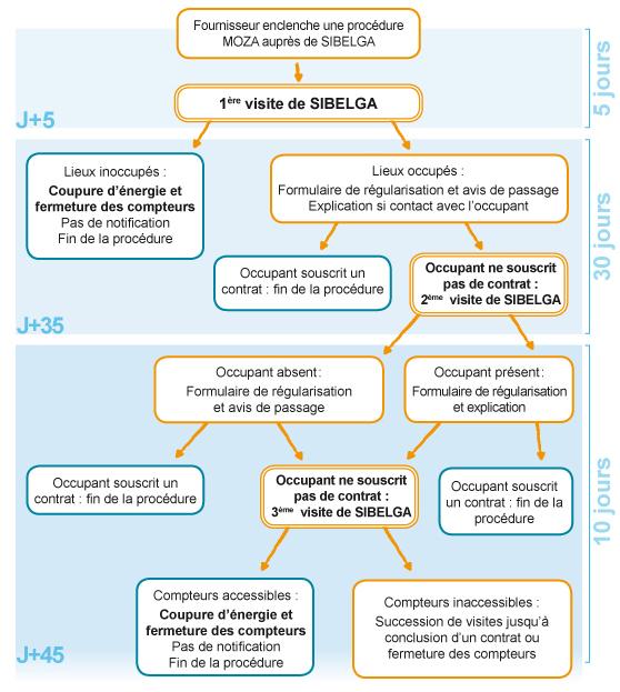 Cont_Procedure_Moza_schema_3