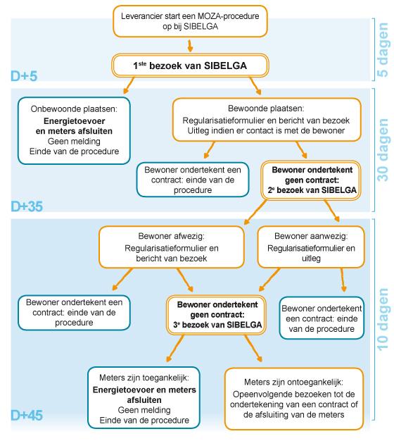 Cont_Procedure_Moza_schema_NL