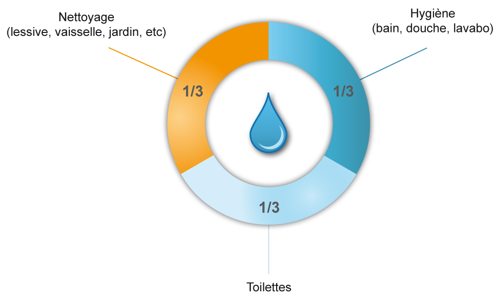 Eau_Repartition_moyenne_consommation_eau