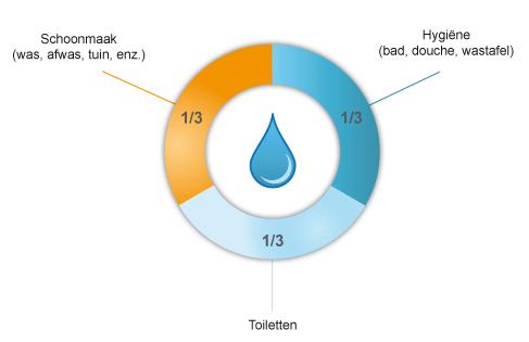 Eau_Repartition_moyenne_consommation_eau_NL