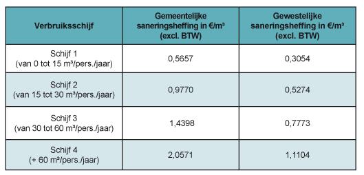 Eau_Taxes_assainissement_NL