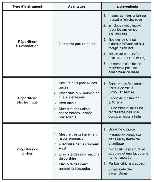 Fact_Avantages_inconvenients_instruments_mesure_chauffage_2