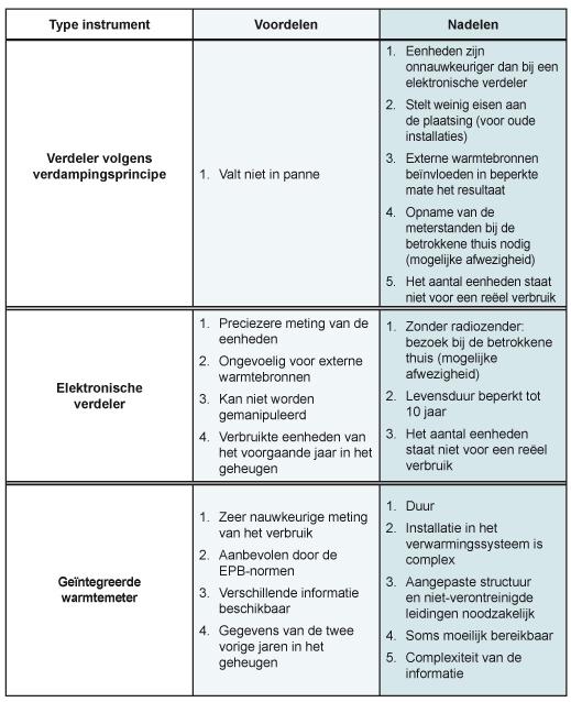 Fact_Avantages_inconvenients_instruments_mesure_chauffage_NL