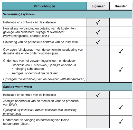 Log_Responsabilites_locatives_Chauffage_Eau_NL