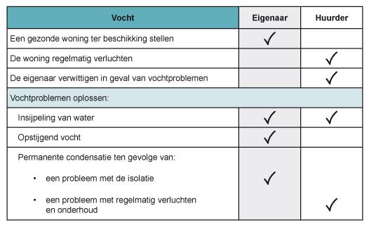 Log_Responsabilites_locatives_Humidite_NL