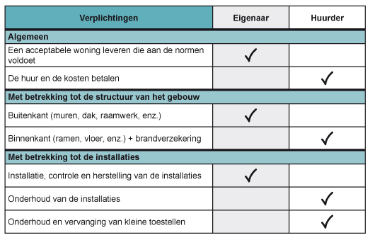 Log_Responsabilites_locatives_Tableau_synthetique_NL