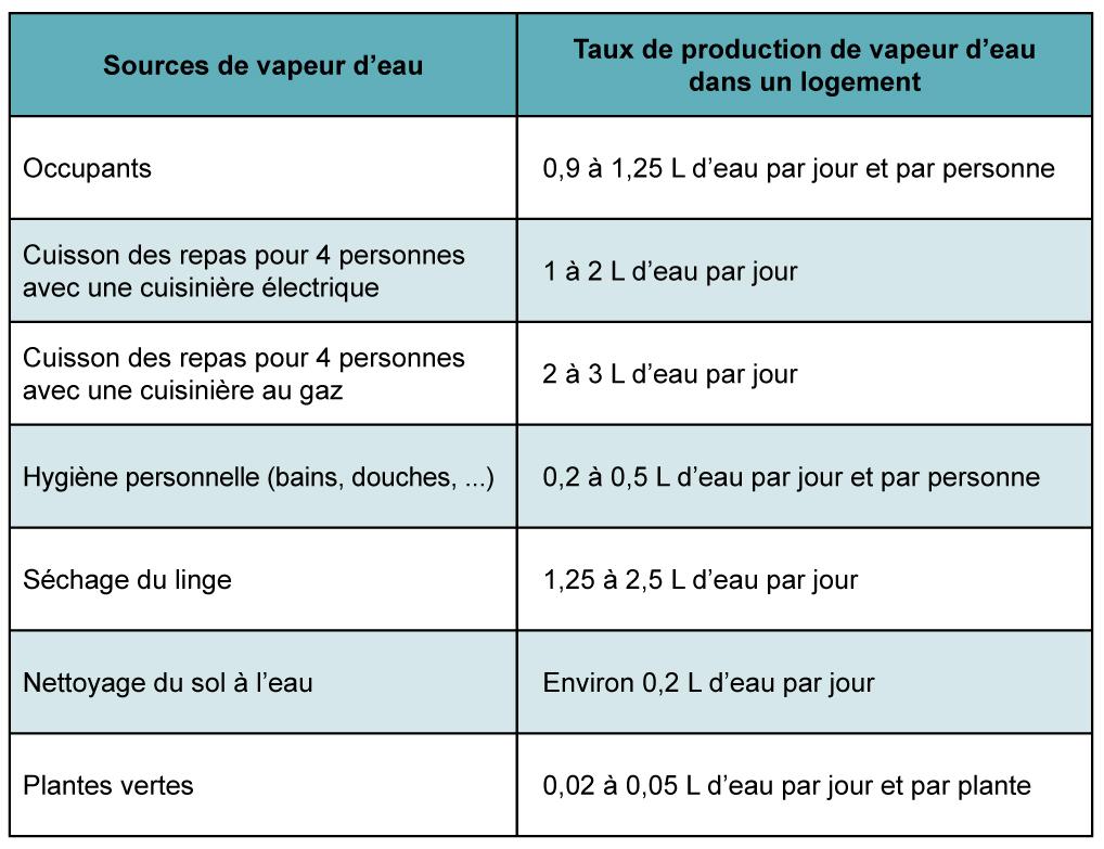 Logement_Production_Vapeur