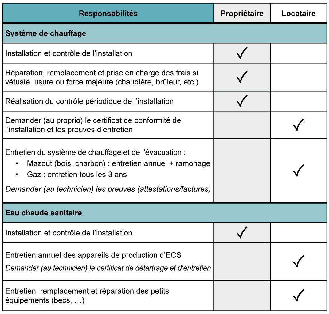 Logement_Responsabilites_locatives_Chauffage_Eau