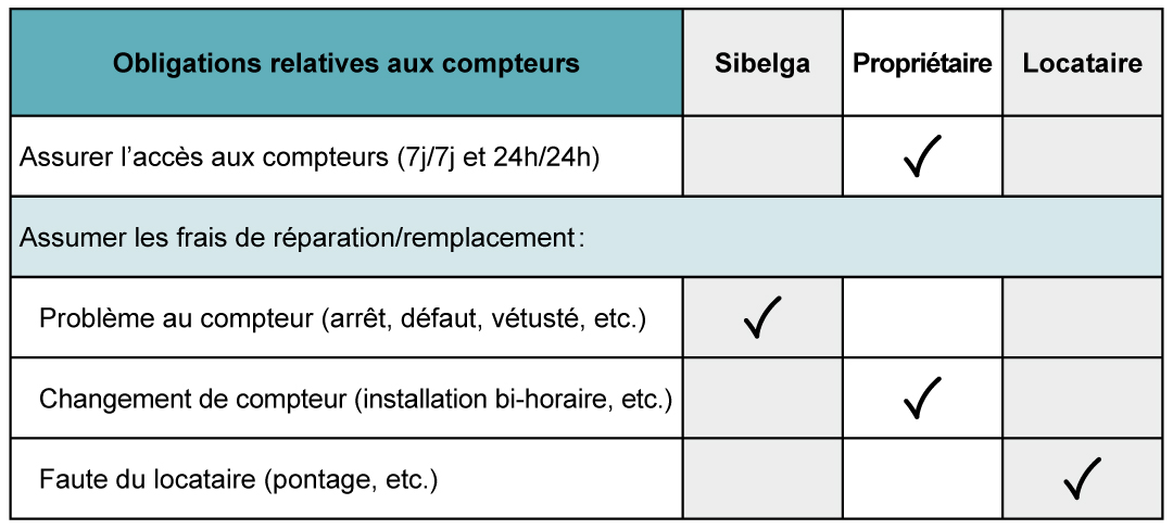 Logement_Responsabilites_locatives_Compteurs