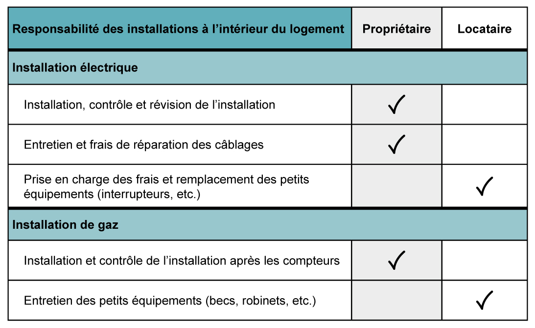 Logement_Responsabilites_locatives_GEE_2