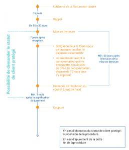 ms_non_paiement_a_coupure_gaz_fr_2